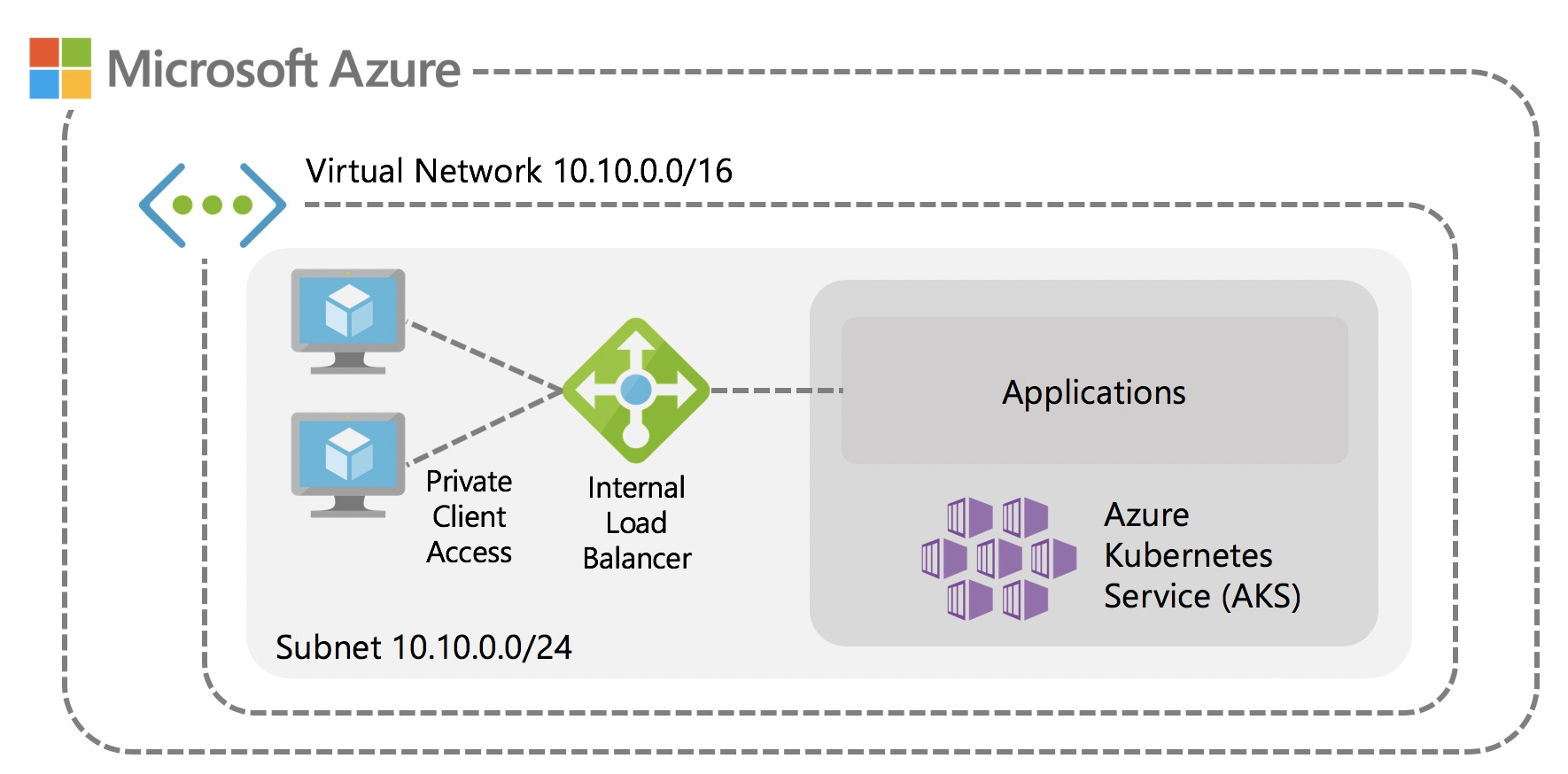 Deploying Internal Applications with private IPs on Azure Kubernetes