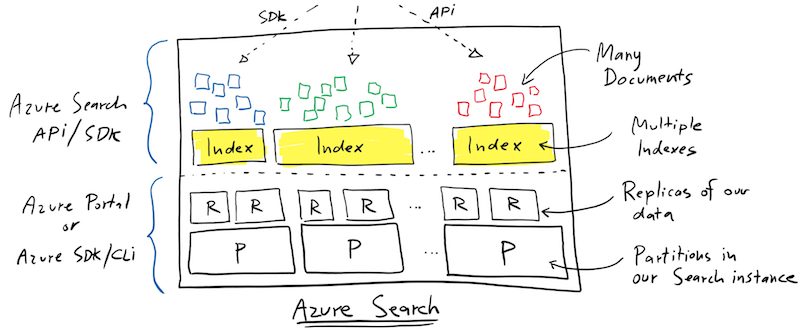 Azure Search Quickstart Tutorial