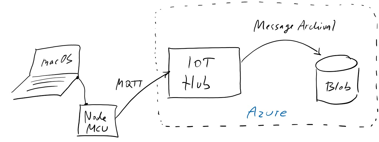 Building an IoT setup with NodeMCU and Azure IoT Hub on