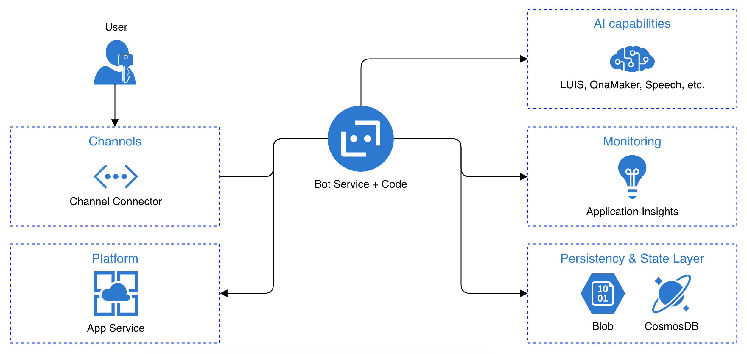 Bot Framework Architecture on Azure