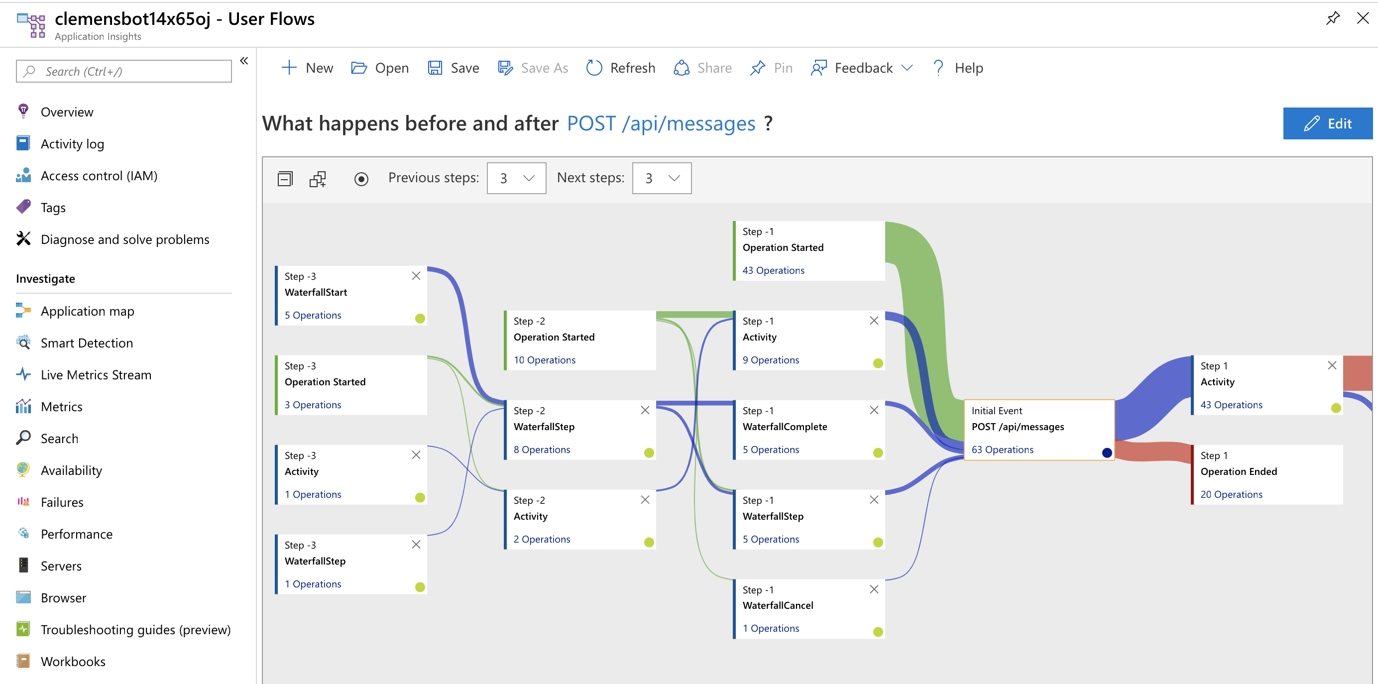 User Flow in Application Insights